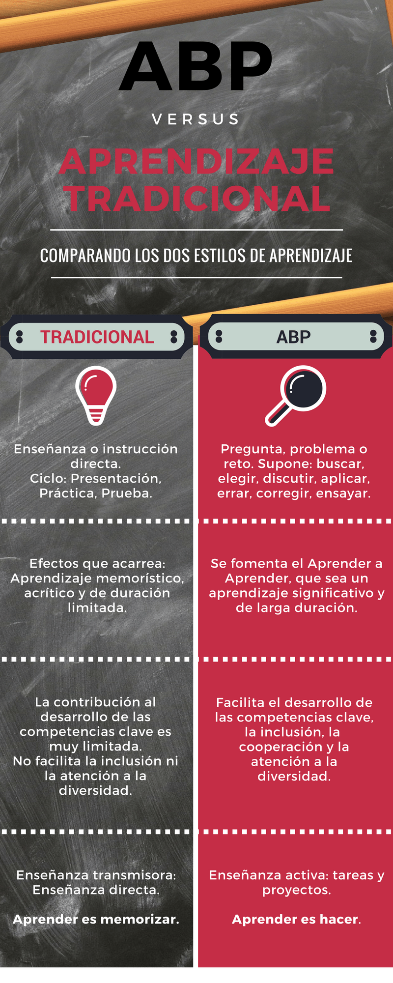ABP Vs AT